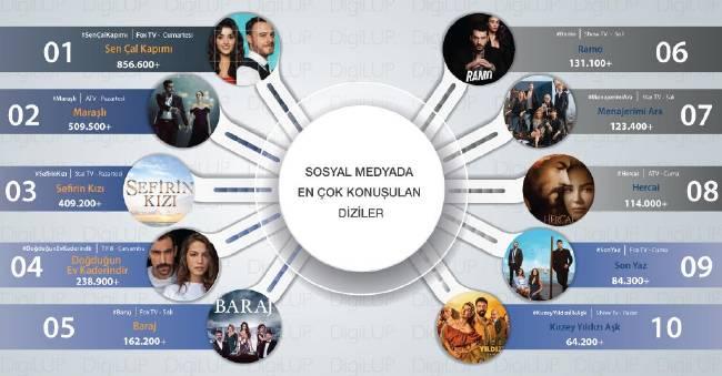 Топ самых популярных турецких сериалов