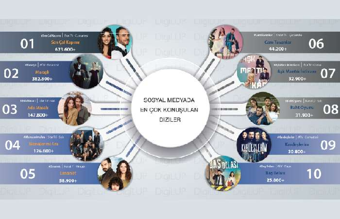 10 самых популярных турецких сериалов