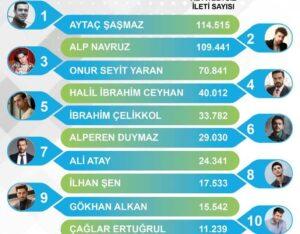 10 самых популярных турецких актеров