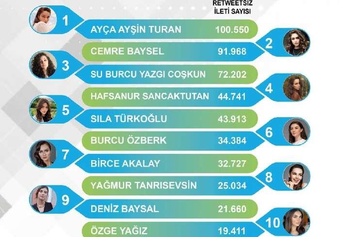 10 самых популярных турецких актрис